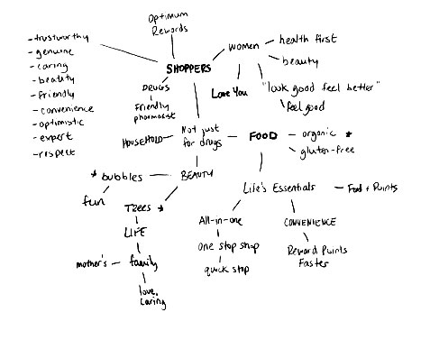 Research Mindmap Sketch